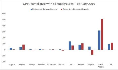 OPEC Update