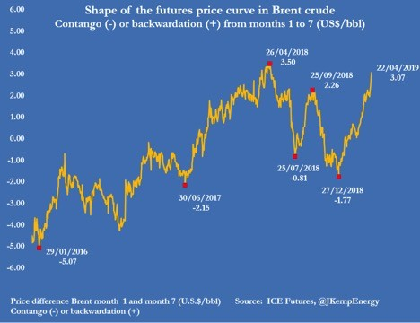 shape-brent-crude-prices